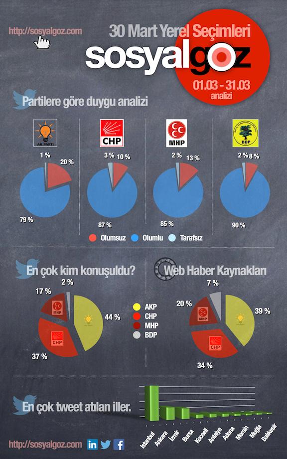 Infographics_SosyalGoz_30Mart