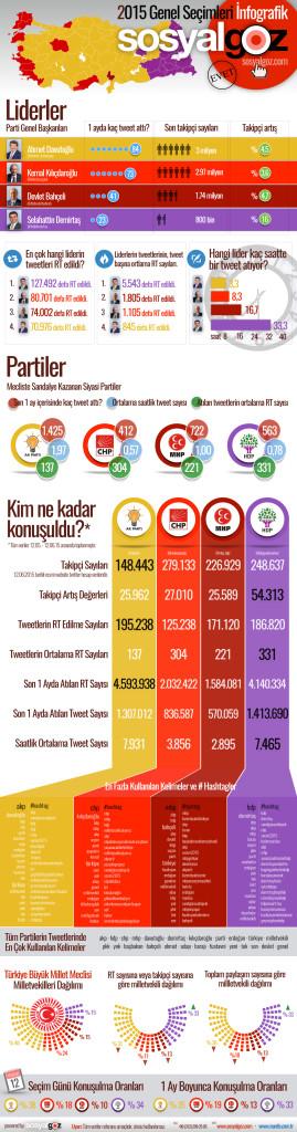 SosyalGöz.com Infografik Mantis Seçimler 2015